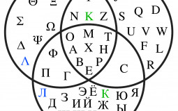 Letters of the Latin Alphabet
