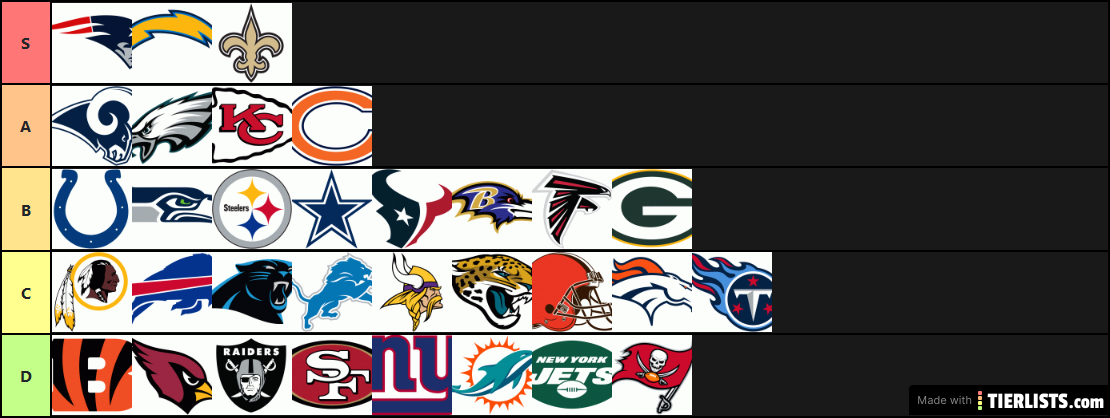 Best Nfl Teams 2020.Nfl Team Rankings 2019 2020 Season Tier List Tierlists Com
