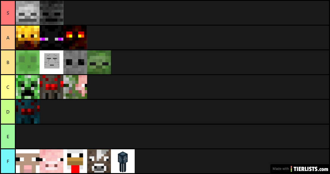 Ranking Mobs Based On How Powerful They Are