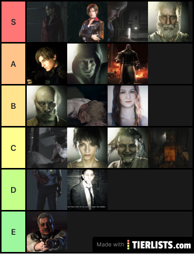Resident Evil 2 Remake And 7 Biohazard Characters Tier List Tierlists Com